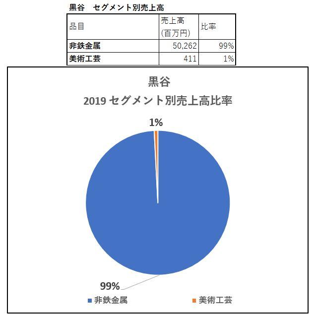 セグメント別売上高-黒谷