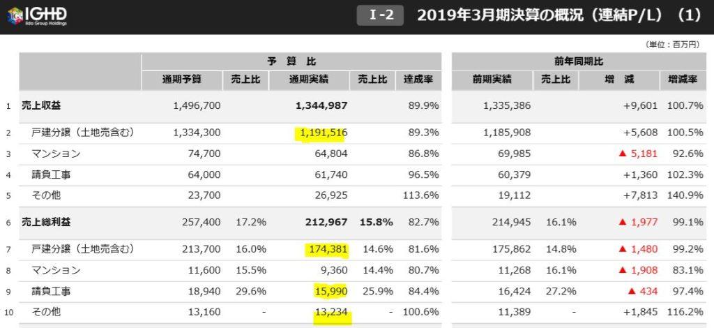 セグメント別情報-飯田グループホールディングス