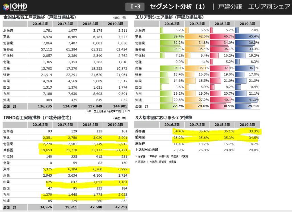 セグメント別情報3-飯田グループホールディングス