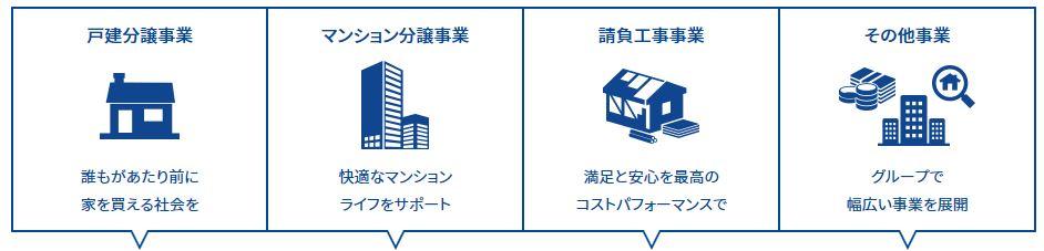 事業概要1-飯田グループホールディングス