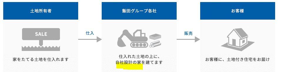 事業概要2-飯田グループホールディングス