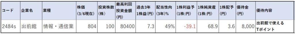 出前館-株価指標1