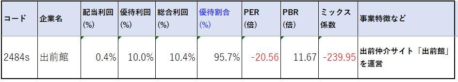 出前館-株価指標2