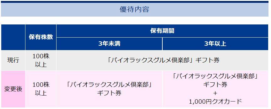 株主優待-パイオラックス