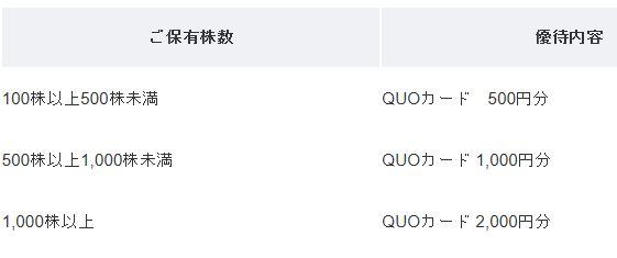 株主優待-QUOカード-黒谷