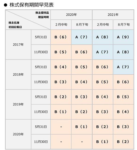 株主優待2-QUOカード-タマホーム