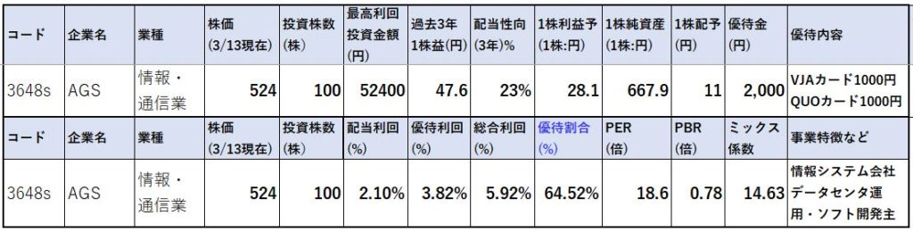 株価指標-AGS