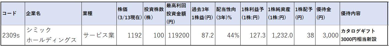 株価指標1-シミックホールディングス
