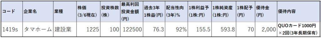 株価指標1-タマホーム