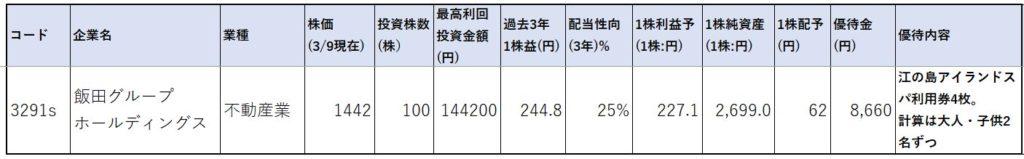 株価指標1-飯田グループホールディングス