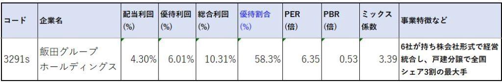 株価指標2-飯田グループホールディングス