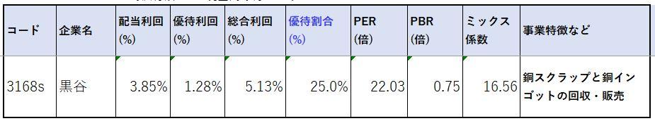 株価指標2-黒谷