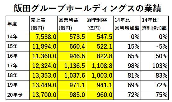 業績1-飯田グループホールディングス
