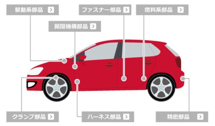 製品紹介-自動車関連-パイオラックス