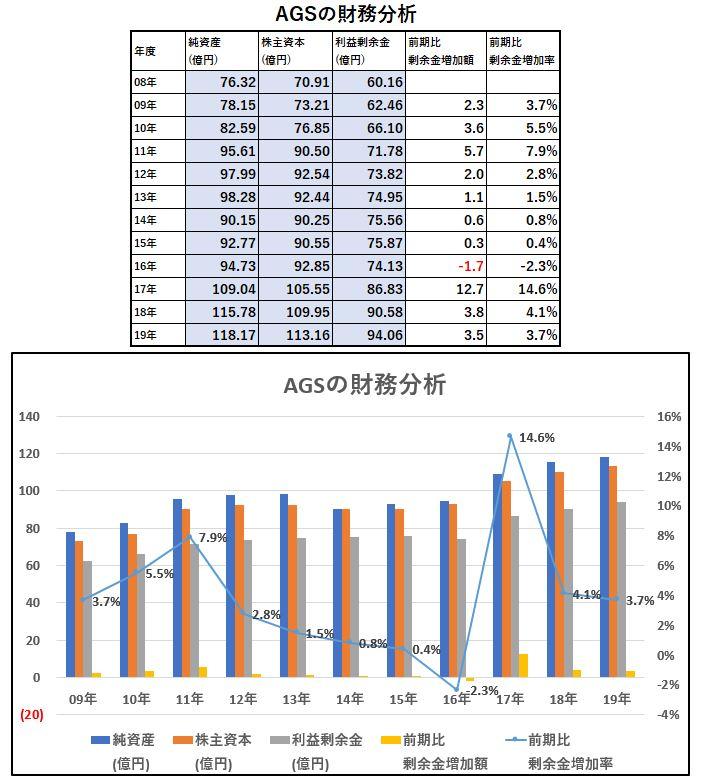 財務分析-AGS