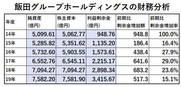 財務分析1-飯田グループホールディングス