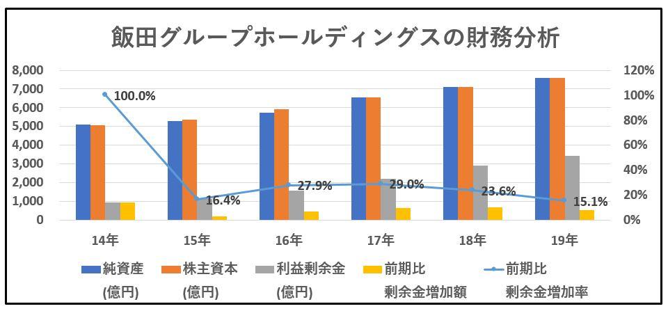 財務分析2-飯田グループホールディングス