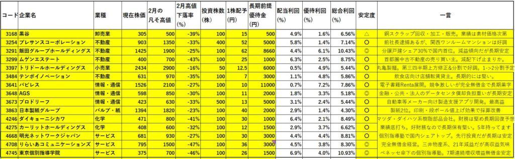 資産株一覧2.