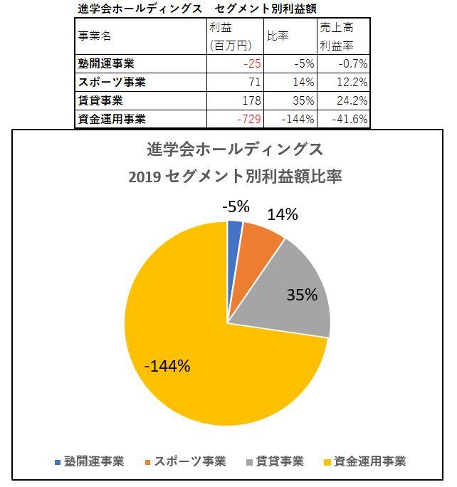 進学会ホールディングス-セグメント別利益額