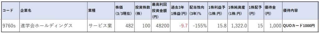 進学会ホールディングス-株価指標1