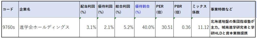 進学会ホールディングス-株価指標2