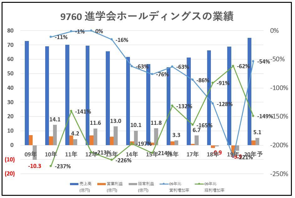 進学会ホールディングス-業績-グラフ
