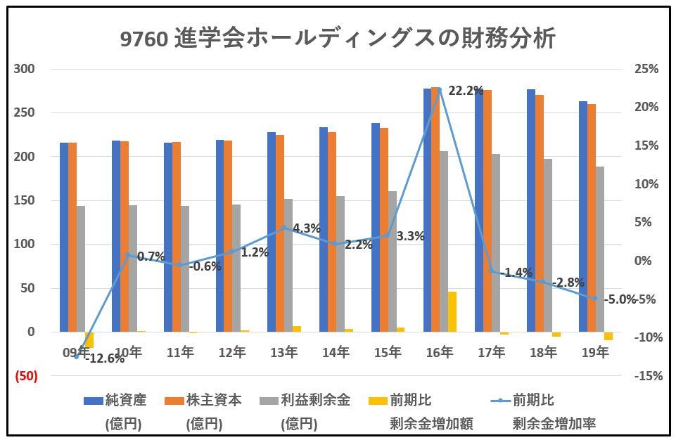 進学会ホールディングス-財務分析-グラフ