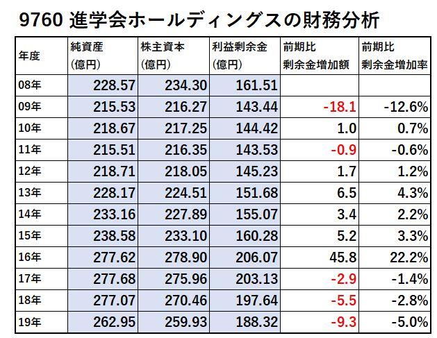進学会ホールディングス-財務分析-表