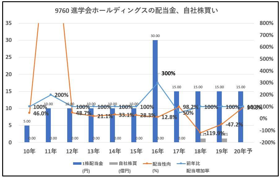 進学会ホールディングス-配当金、自社株買い-グラフ