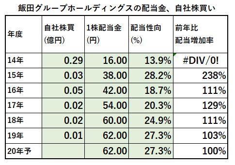 配当金、自社株買い1-飯田グループホールディングス