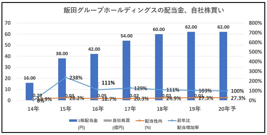 配当金、自社株買い2-飯田グループホールディングス
