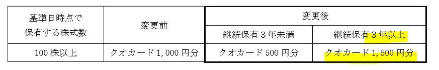 2374-セントケアホールディングス-株主優待
