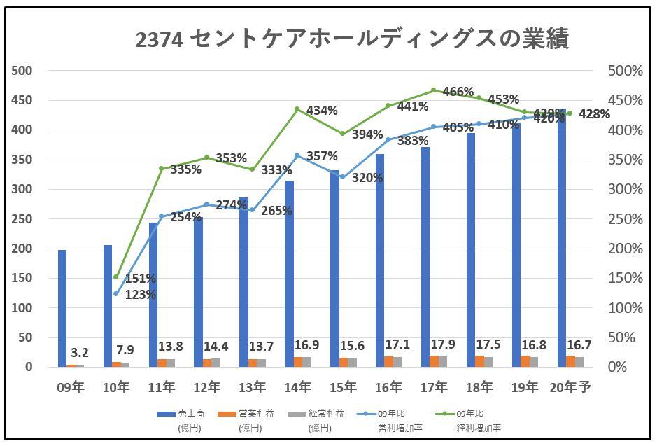 2374-セントケアホールディングス-業績-グラフ