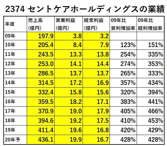 2374-セントケアホールディングス-業績-表