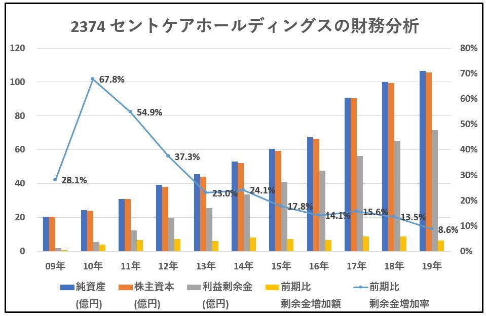 2374-セントケアホールディングス-財務分析-グラフ