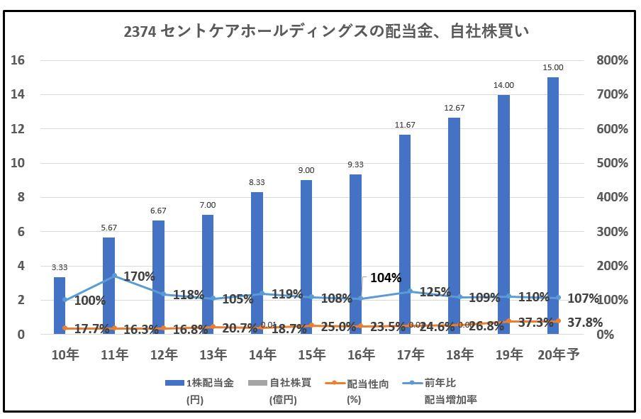 2374-セントケアホールディングス-配当金、自社株買い-グラフ