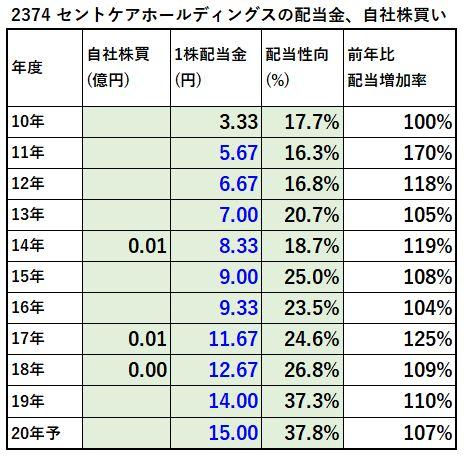 2374-セントケアホールディングス-配当金、自社株買い-表