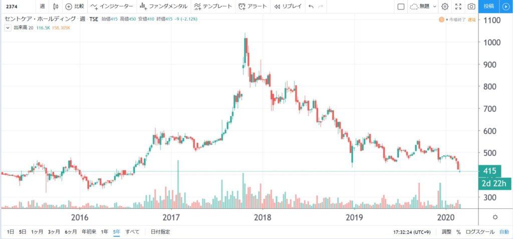 2374-セントケアホールディングス-5年株価チャート