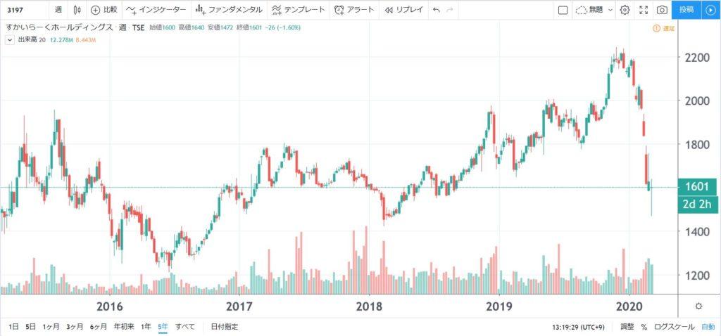 5年株価チャート-すかいらーくホールディングス