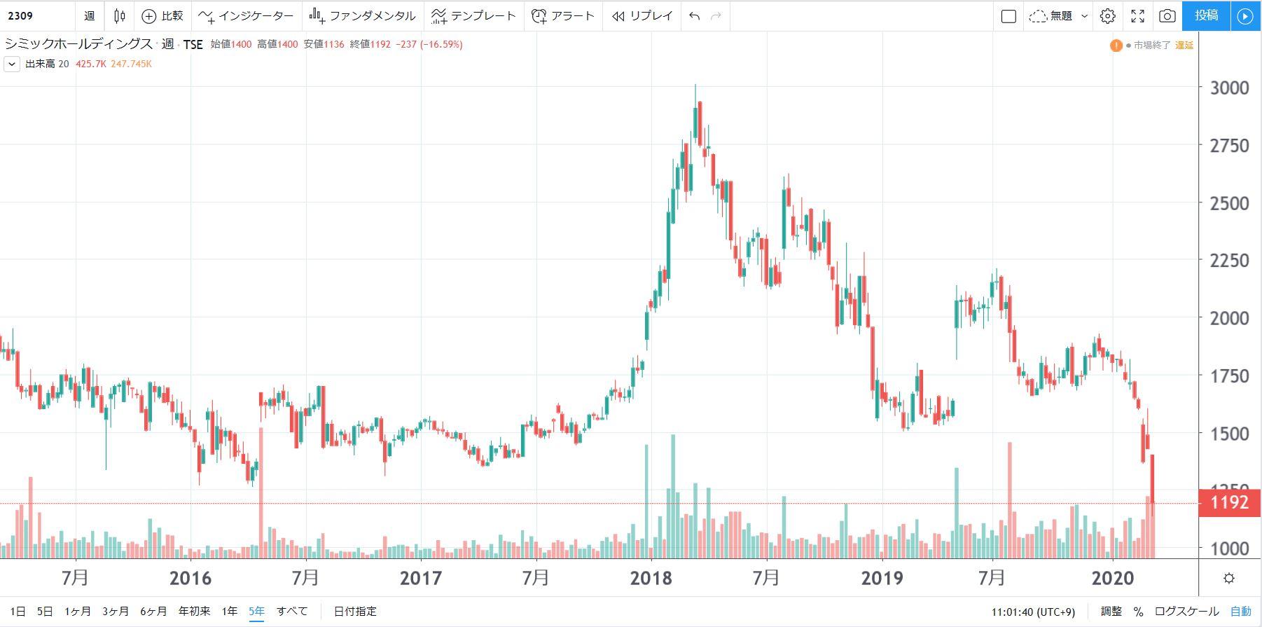 5年株価チャート-シミックホールディングス