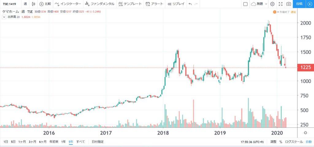 5年株価チャート-タマホーム