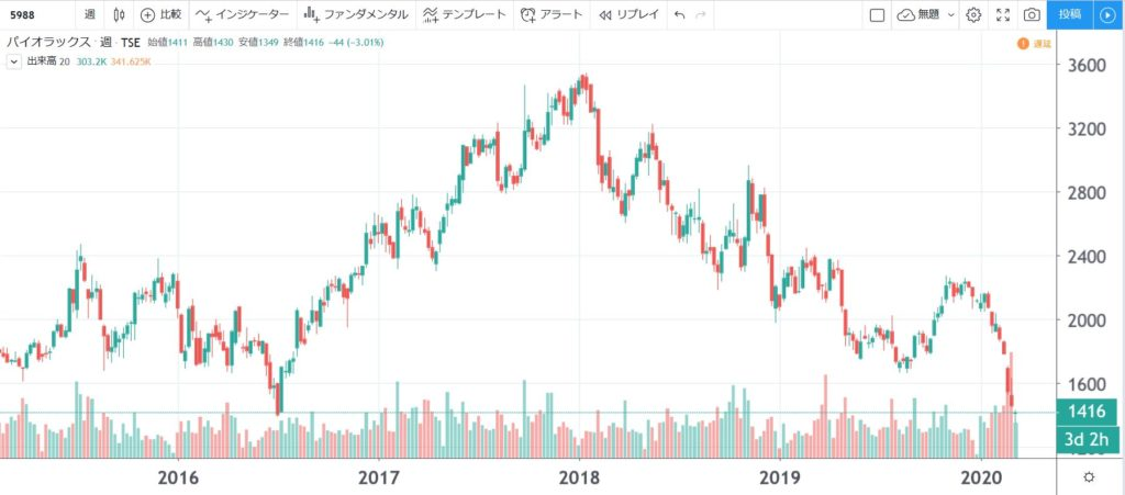 5年株価チャート-パイオラックス