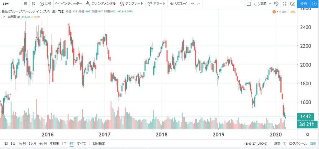 5年株価チャート-飯田グループホールディングス