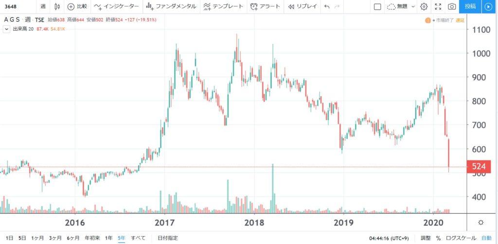 5年株価チャート-AGS