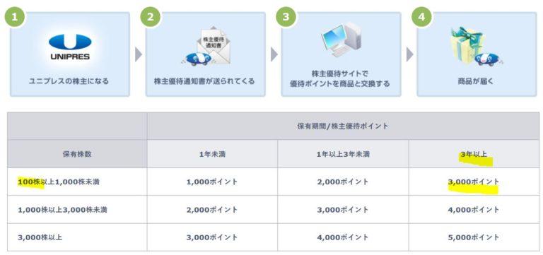 5946-ユニプレス-株主優待1