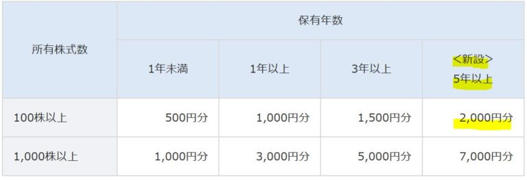 7893-プロネクサス-株主優待2