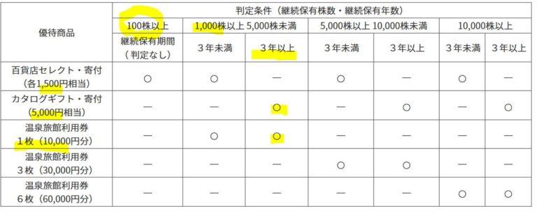 8935-エフ・ジェー・ネクスト-株主優待4