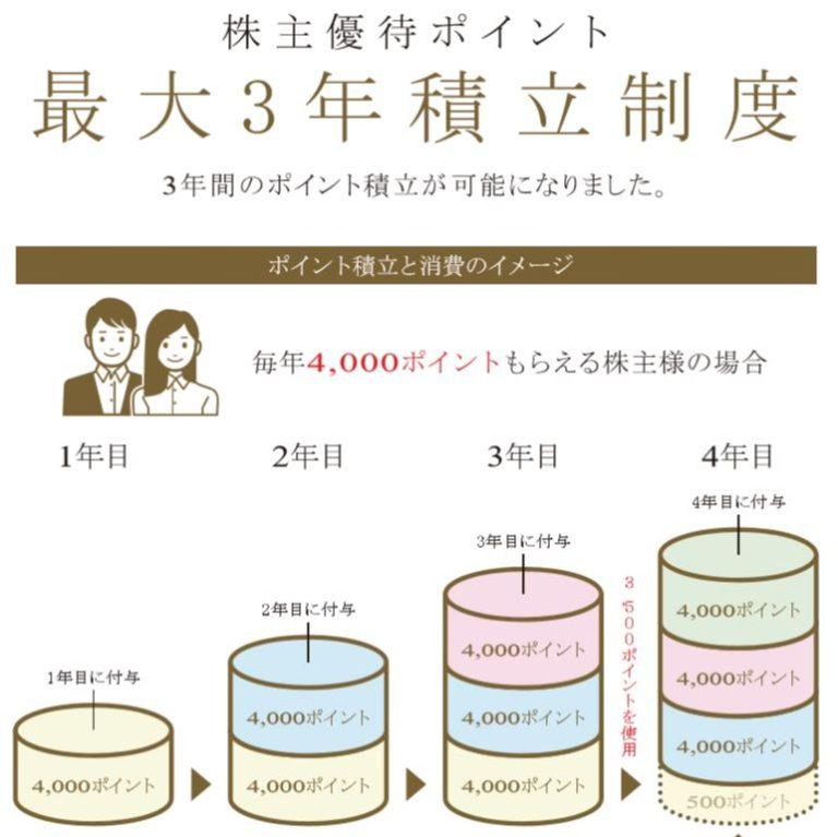 9980-MRKホールディングス-株主優待3