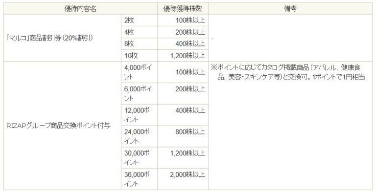 9980-MRKホールディングス-株主優待4