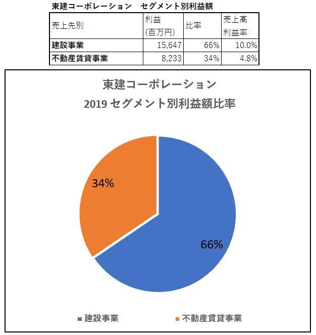 セグメント別利益額-東建コーポレーション